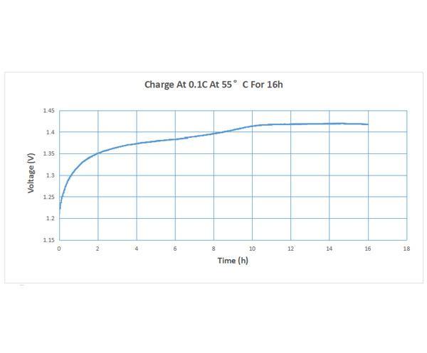 Кривая производительности Ni-MH Cell