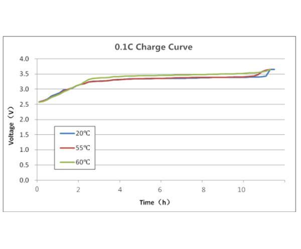 Кривые производительности LiFePO4 Cell