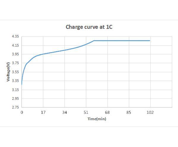 Кривые производительности литиевой батареи